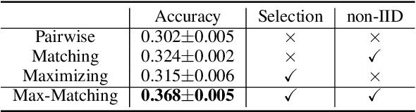 Figure 4 for Learning with Group Noise