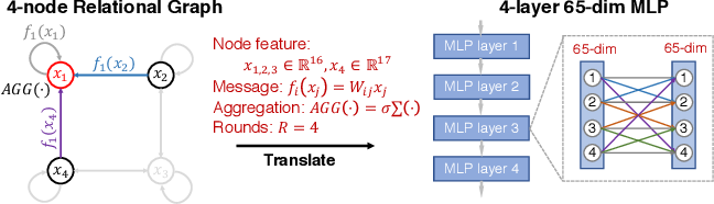 Figure 3 for Graph Structure of Neural Networks