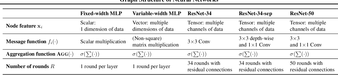 Figure 2 for Graph Structure of Neural Networks