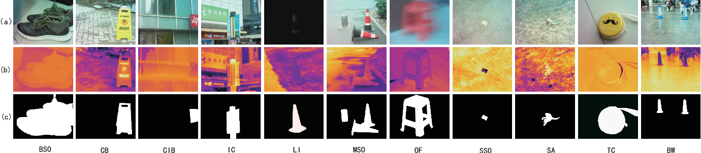 Figure 2 for RGBT Salient Object Detection: A Large-scale Dataset and Benchmark