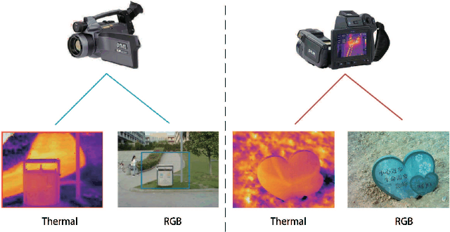 Figure 3 for RGBT Salient Object Detection: A Large-scale Dataset and Benchmark