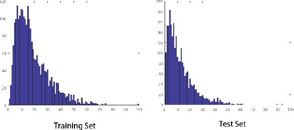Figure 4 for RGBT Salient Object Detection: A Large-scale Dataset and Benchmark