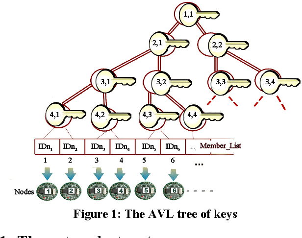 Figure 1 from A key management method based on an AVL tree and ECC