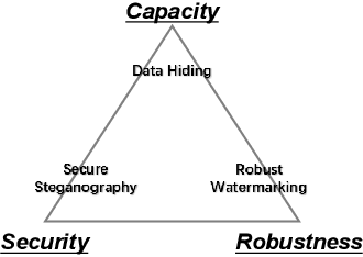 Figure 1 for A Brief Survey on Deep Learning Based Data Hiding, Steganography and Watermarking