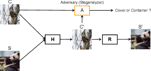 Figure 3 for A Brief Survey on Deep Learning Based Data Hiding, Steganography and Watermarking