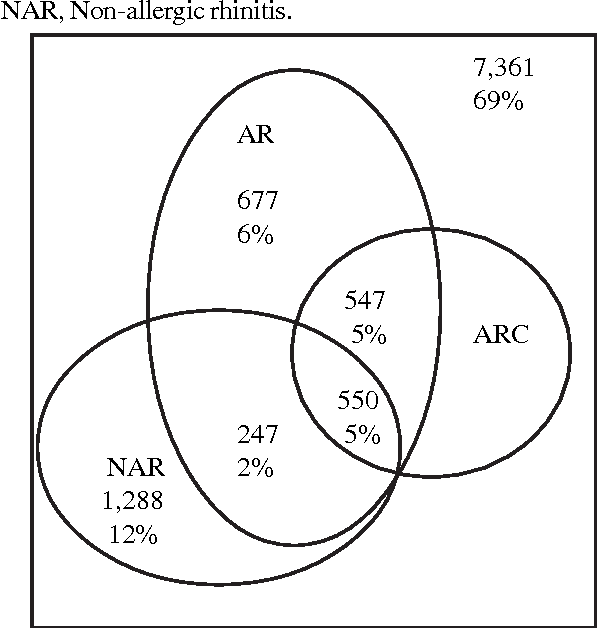 Prevalence Of Upper Airway Symptoms And Aspects On Treatment Of