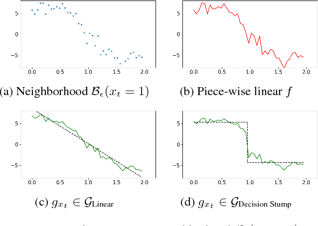 Figure 1 for Game-Theoretic Interpretability for Temporal Modeling