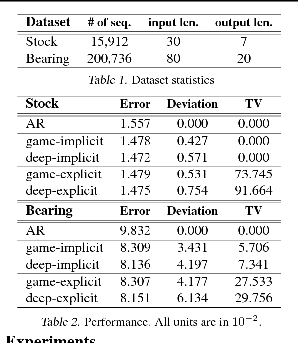 Figure 2 for Game-Theoretic Interpretability for Temporal Modeling