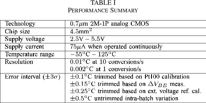 Low-Cost Calibration Techniques for Smart Temperature