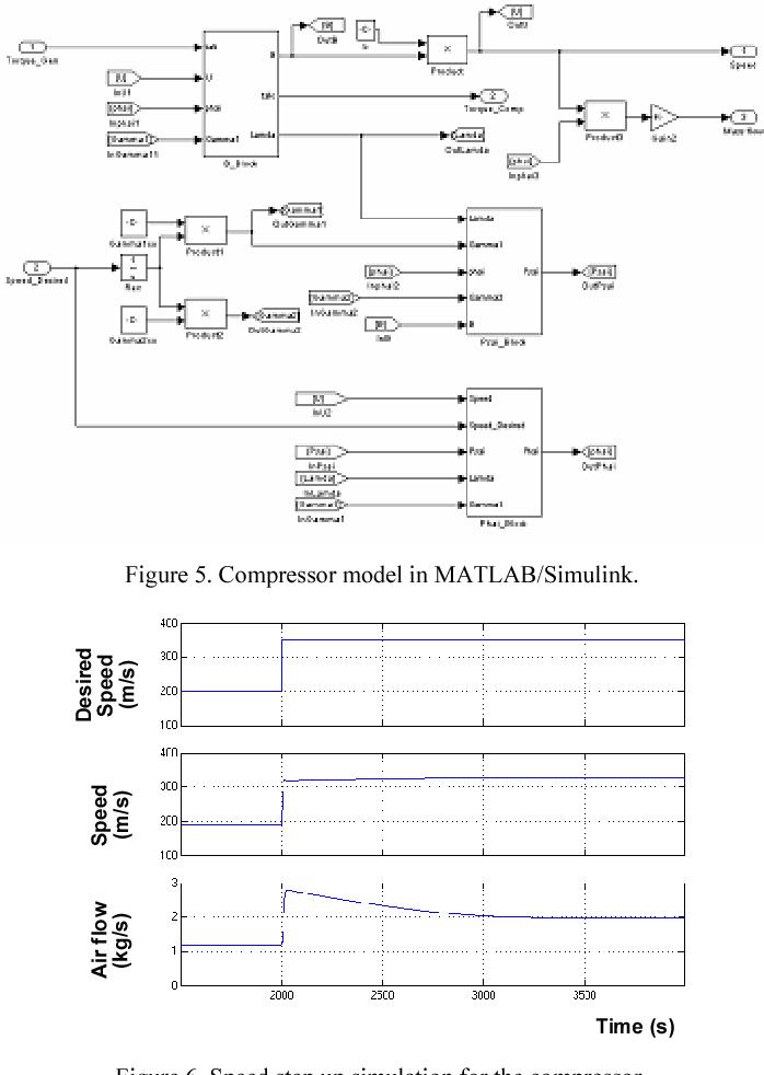 Figure 5. Compressor model in MATLAB/Simulink.