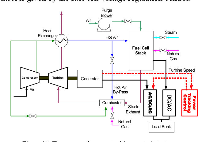 Figure 11. The proposed power tracking control strategy.