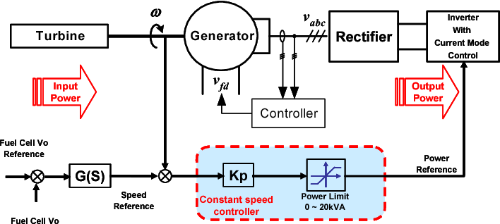 Figure 12. Control diagram of power tracking control.