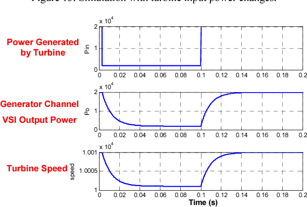 Figure 14. Powers and speed with turbine input power changes.