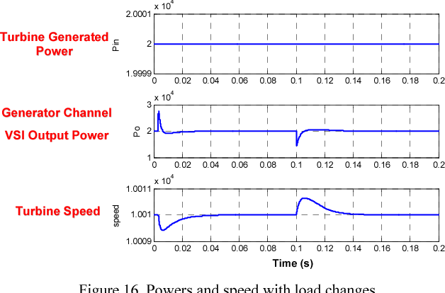 Figure 16. Powers and speed with load changes.