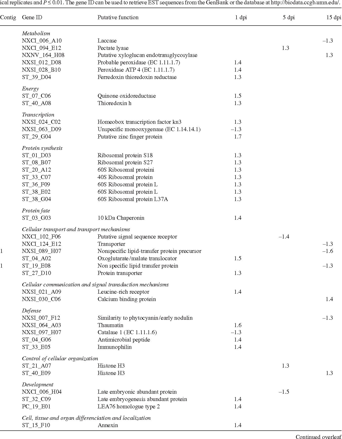 Comparative analysis of transcript abundance in pinus sylvestris table 2 malvernweather Choice Image