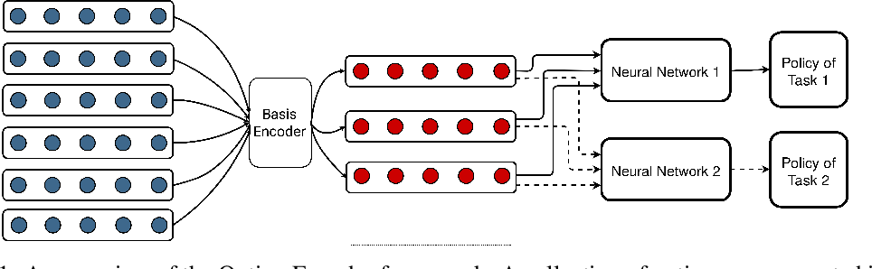 Figure 1 for Option Encoder: A Framework for Discovering a Policy Basis in Reinforcement Learning