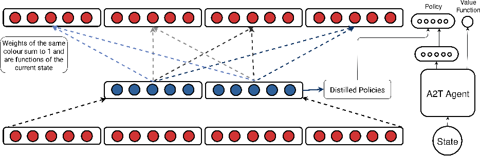Figure 2 for Option Encoder: A Framework for Discovering a Policy Basis in Reinforcement Learning
