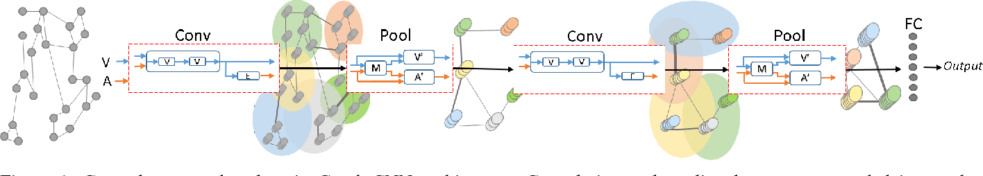 Figure 1 for Robust Spatial Filtering with Graph Convolutional Neural Networks