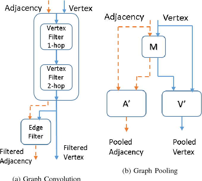 Figure 2 for Robust Spatial Filtering with Graph Convolutional Neural Networks