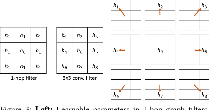 Figure 3 for Robust Spatial Filtering with Graph Convolutional Neural Networks