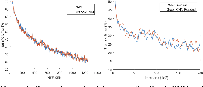 Figure 4 for Robust Spatial Filtering with Graph Convolutional Neural Networks