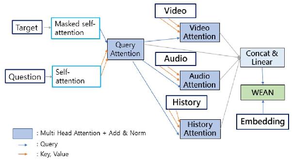 Figure 1 for DSTC8-AVSD: Multimodal Semantic Transformer Network with Retrieval Style Word Generator