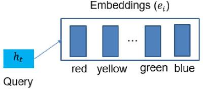 Figure 3 for DSTC8-AVSD: Multimodal Semantic Transformer Network with Retrieval Style Word Generator
