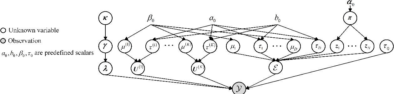Figure 2 for Beyond Low Rank: A Data-Adaptive Tensor Completion Method