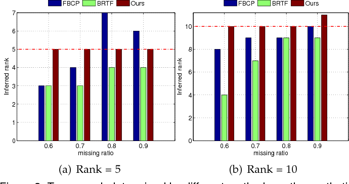 Figure 4 for Beyond Low Rank: A Data-Adaptive Tensor Completion Method