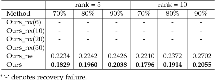 Figure 3 for Beyond Low Rank: A Data-Adaptive Tensor Completion Method