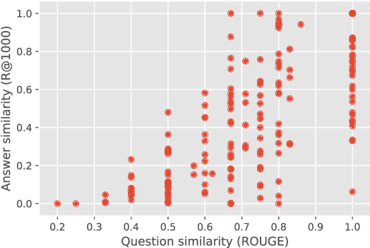 Figure 4 for A Wrong Answer or a Wrong Question? An Intricate Relationship between Question Reformulation and Answer Selection in Conversational Question Answering