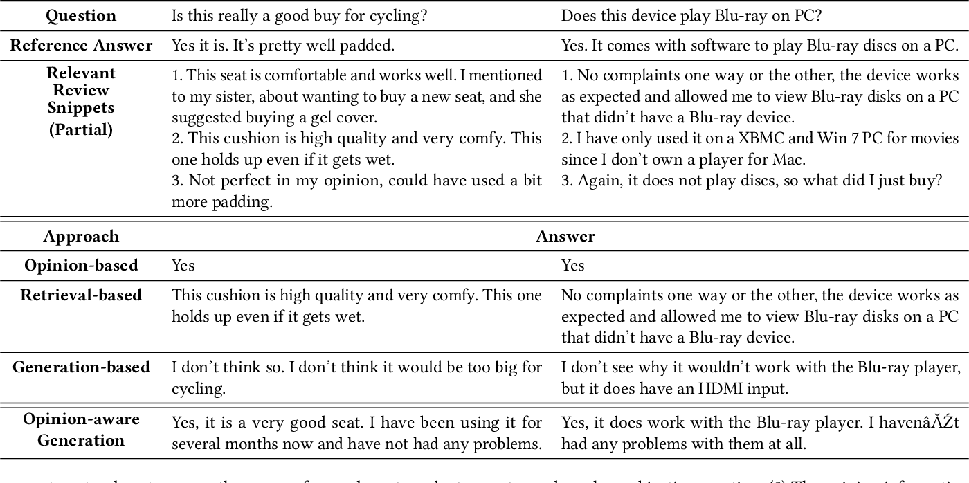 Figure 1 for Opinion-aware Answer Generation for Review-driven Question Answering in E-Commerce