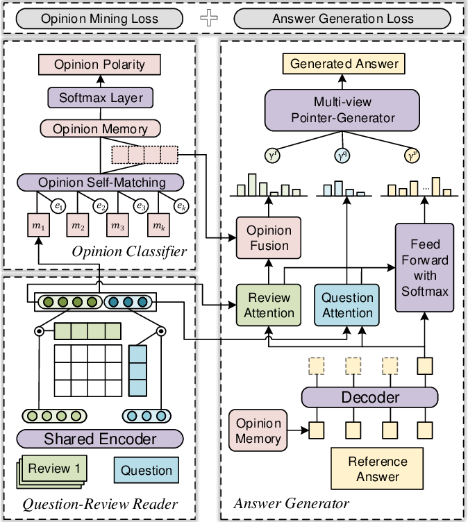 Figure 2 for Opinion-aware Answer Generation for Review-driven Question Answering in E-Commerce