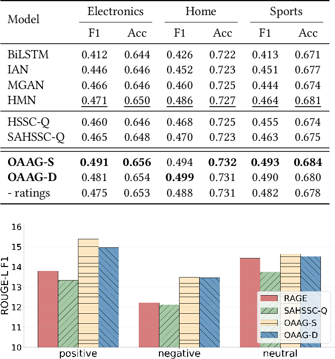 Figure 4 for Opinion-aware Answer Generation for Review-driven Question Answering in E-Commerce