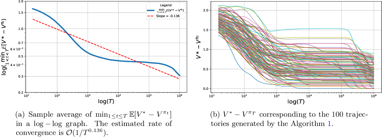 Figure 3 for Finite Sample Analysis of Two-Time-Scale Natural Actor-Critic Algorithm