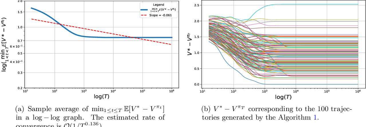 Figure 4 for Finite Sample Analysis of Two-Time-Scale Natural Actor-Critic Algorithm