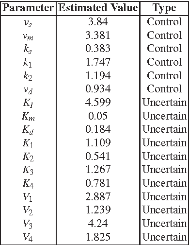Figure 4 from reliable biological circuit design including for Table 7 1 design parameters