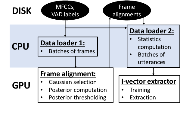 Figure 1 for Unleashing the Unused Potential of I-Vectors Enabled by GPU Acceleration