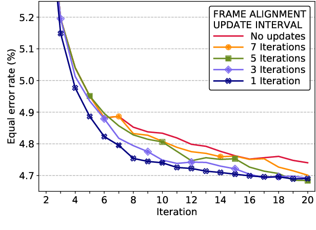 Figure 3 for Unleashing the Unused Potential of I-Vectors Enabled by GPU Acceleration