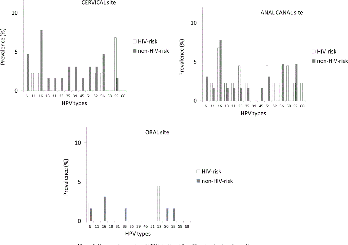 Figure 1. Genotype frequencies of HPV infection at the different anatomical sites and by groups.