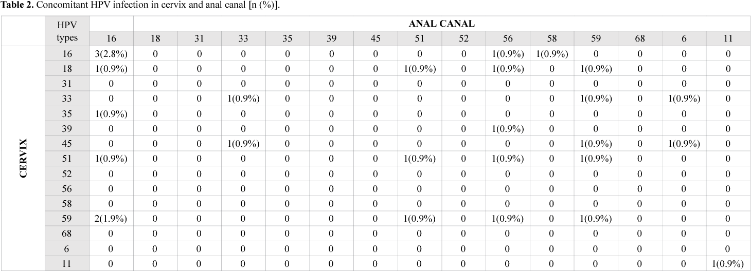Table 2. Concomitant HPV infection in cervix and anal canal [n (%)].