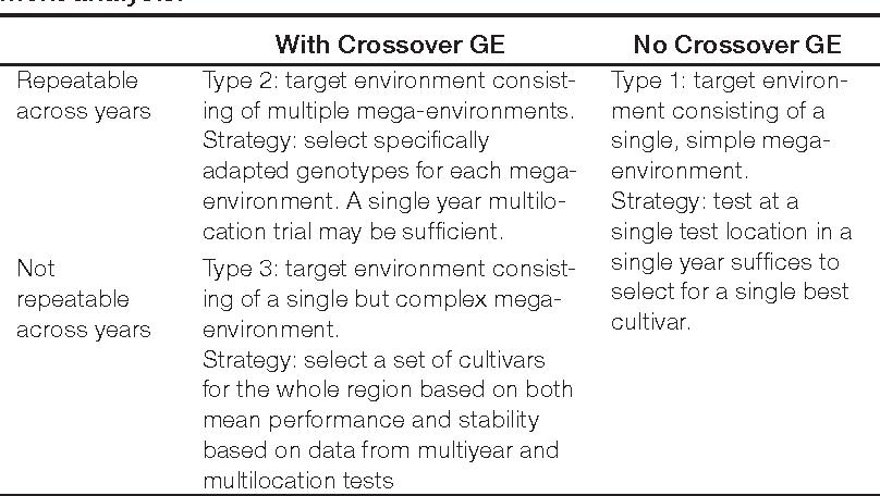 types of environmental analysis