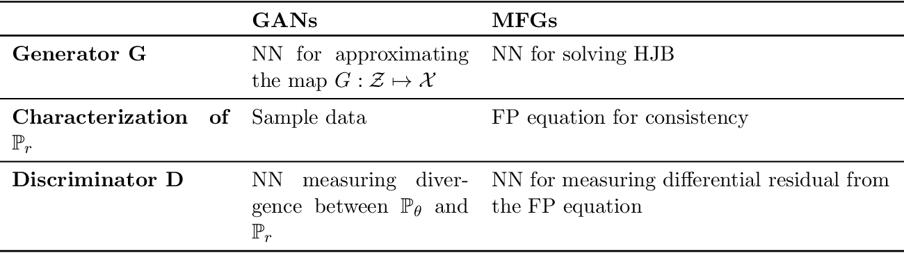 Figure 1 for Connecting GANs and MFGs
