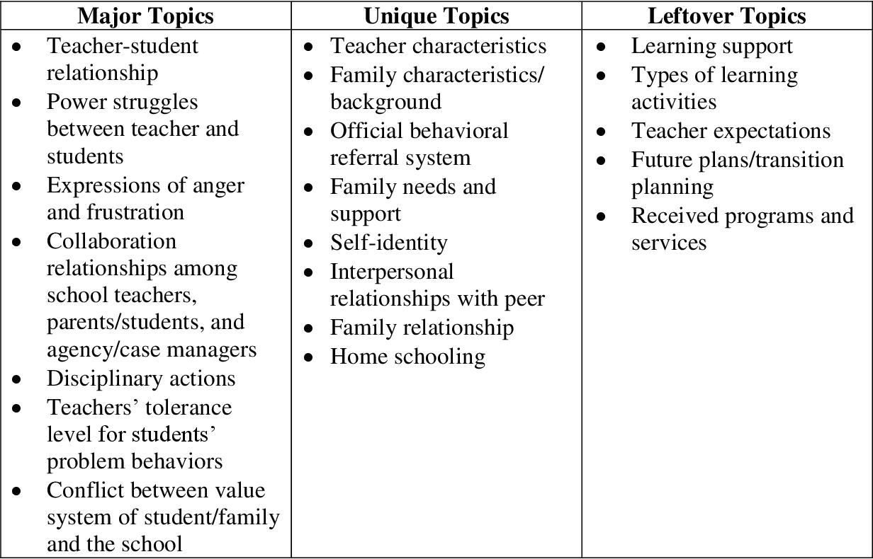 PDF] A hermeneutic phenomenology study of schooling experiences of