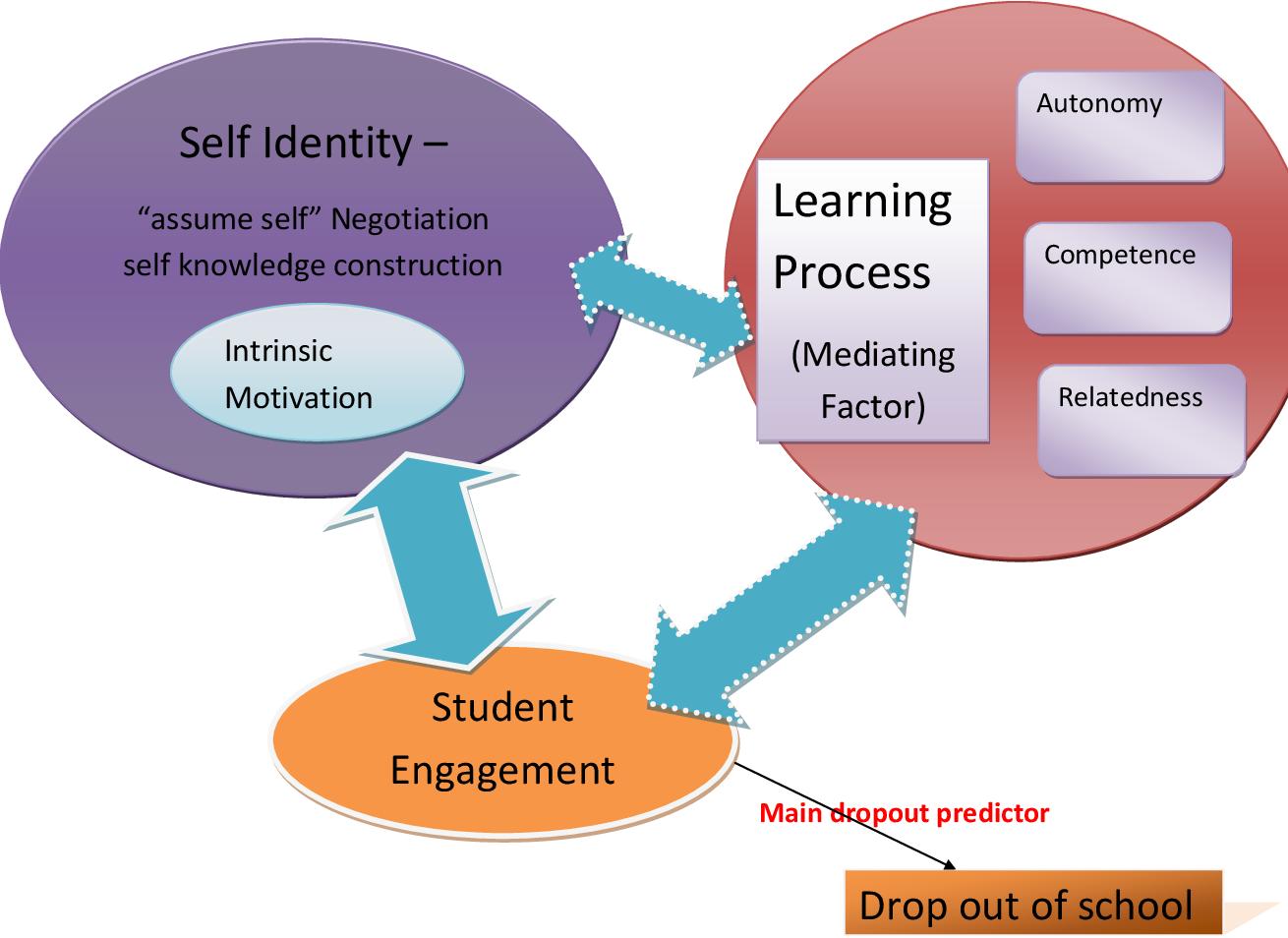 PDF] A hermeneutic phenomenology study of schooling