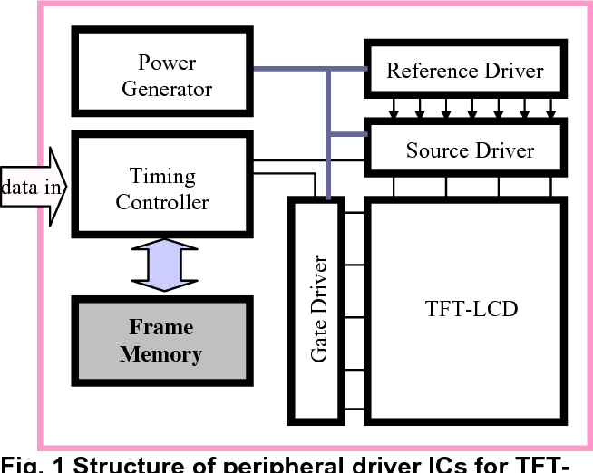 Figure 1 from TFT-LCD application specific low power SRAM using