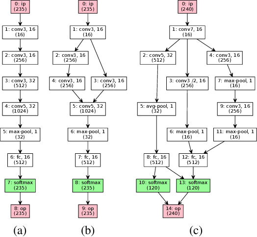 Figure 1 for Neural Architecture Search with Bayesian Optimisation and Optimal Transport