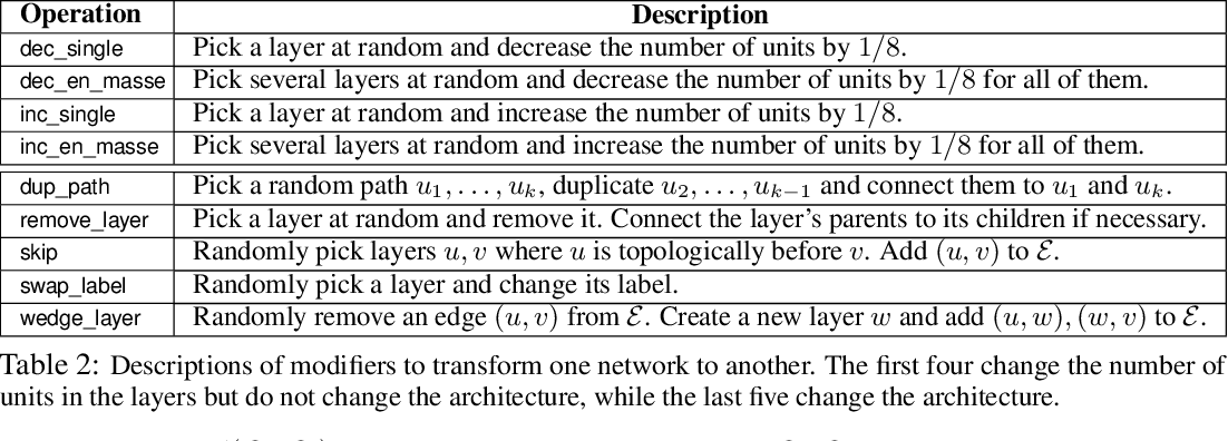 Figure 3 for Neural Architecture Search with Bayesian Optimisation and Optimal Transport