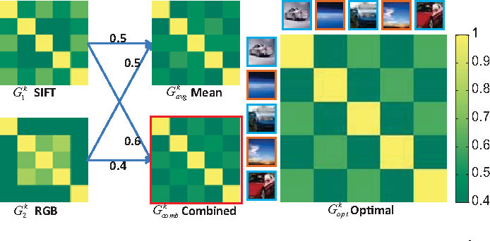 Figure 2 for Multi-view Vector-valued Manifold Regularization for Multi-label Image Classification