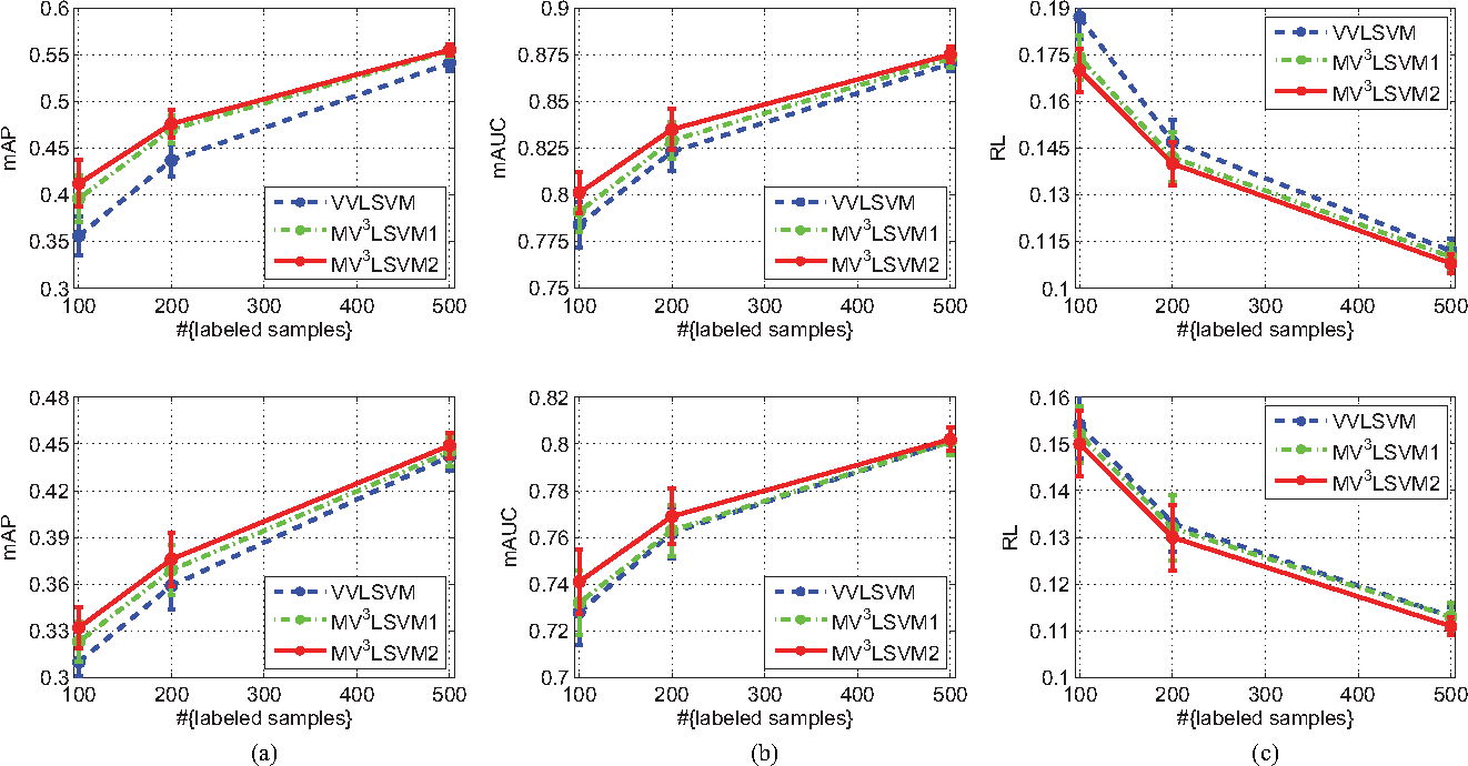 Figure 4 for Multi-view Vector-valued Manifold Regularization for Multi-label Image Classification